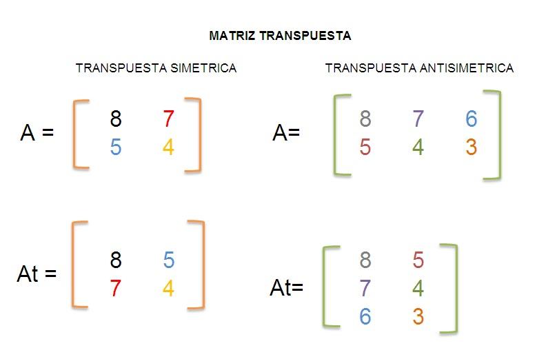 identidad matriz: