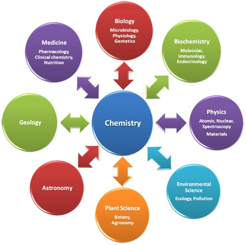 Year of chemistry for the community of chemists the question
