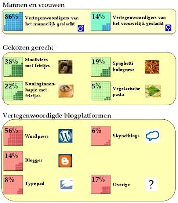 BlogMeet Leuven tussenstand