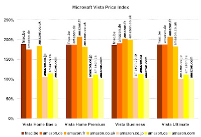 Windows Vista Price Index
