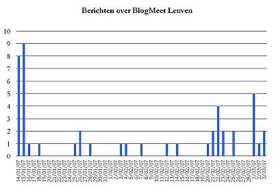 Berichten over Blogmeet Leuven