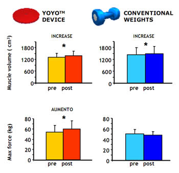 Rpreparao fsica yoyo squat inertial technology o estudo envolveu a participao de 16 indivduos metade deles treinados num equipamento convencional e a outra metade numa equipamento yoyo ccuart Gallery