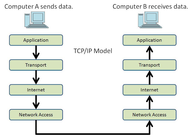 DUT Tutorial Services: TCP/IP Model