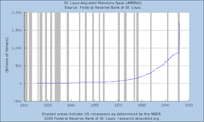 USD supply increases 94 % from August 1, 2008 to December 1, 2008