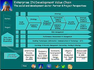 enterprise development plan