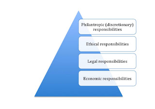 carroll s csr pyramid used for primark Topic exploration pack business h031, h431 for first teaching in 2015 qualification archie carroll's pyramid of corporate social responsibility was devised incorporating corporate social responsibility can be accessed within businesses.