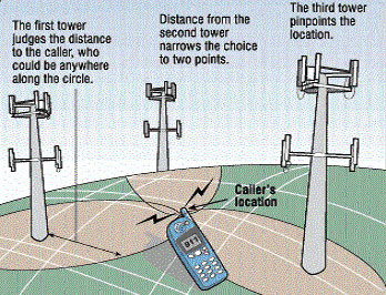 Mobile Cell Triangulation