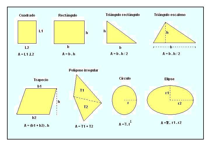 Figuras Geom  Tricas M  S  Unes Junto A Las F  Rmulas De C  Lculo De