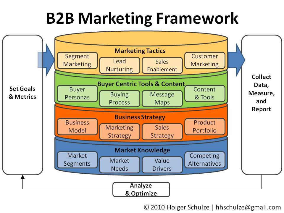 Everything technology marketing a simple b2b marketing for Sales marketing tactics