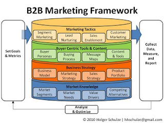 b2b and knowledge management Knowledge of how sales management should develop a salesperson's selling   purchasing orientations, b2b selling, abductive approach, technology firms.