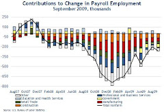 Payrolls have dropped like a rock.