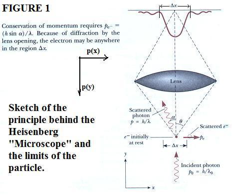 Brane Space: Heisenberg Uncertainty Principle Demonstrated At ...