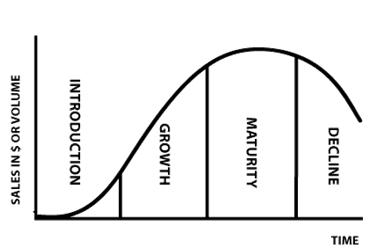 an analysis of lifes progression Determining your true life values  if a potential opening involves doing a lot of financial or technical analysis by yourself with no opportunity for.