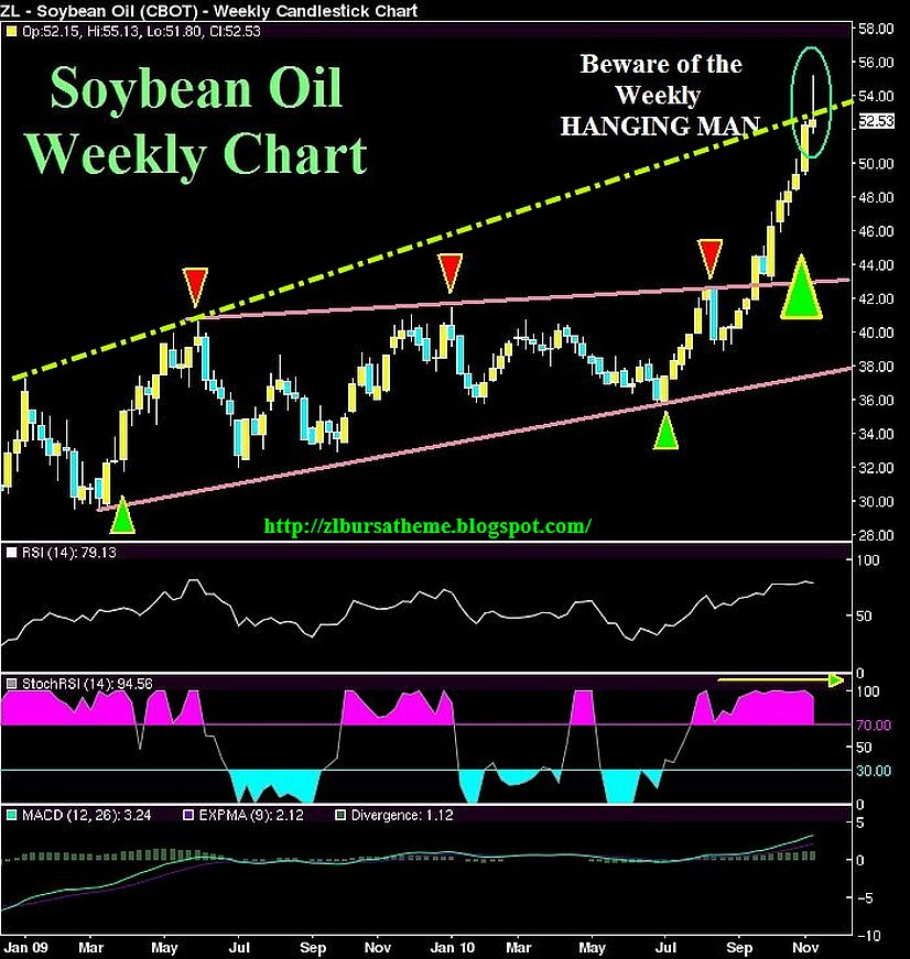 Forexpros commodities soybean oil advanced chart