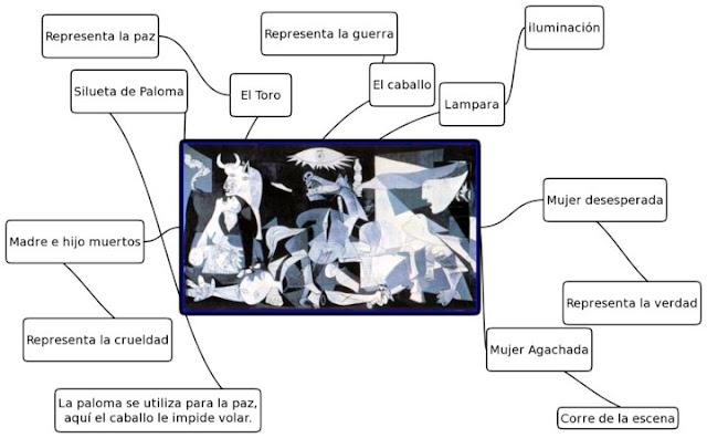 Comienza la aventura el guernica de pablo picasso - El tiempo en guernika ...