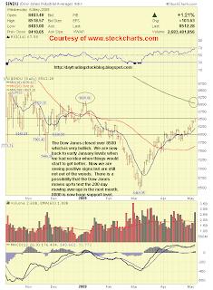 Stock Market Analysis: Dow Jones Analysis 5/7/09 Stock Market Analysis