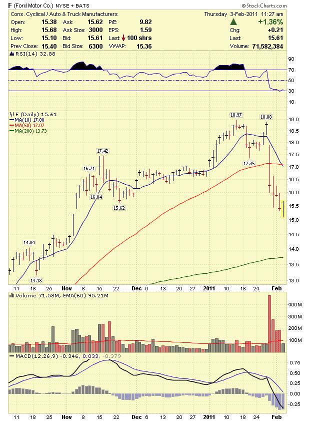 chrysler stock  price