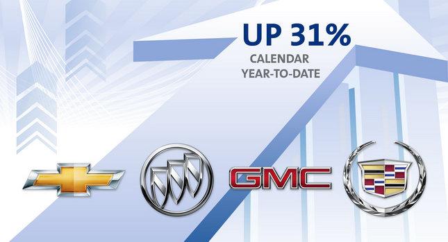 GM BrandSalesApril2 1 GMs Cadillac, Chevrolet, Buick and GMC Record 19.7% Increase in April Sales