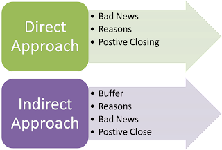 Workplace communication done right indirect or direct approach for the direct approach spiritdancerdesigns Choice Image