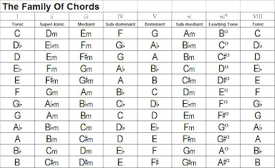 Guitar Family Chords