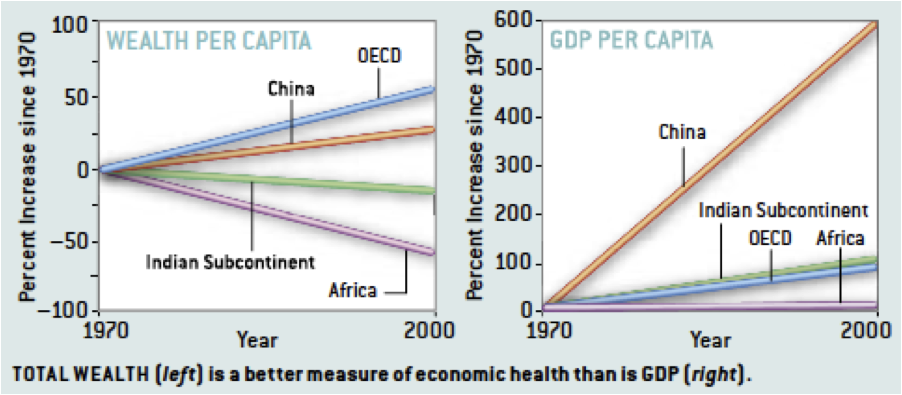 WebberEnergyBlog: From GDP to Wealth: Measuring Economic Success