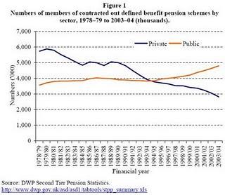 Shifting Pensions