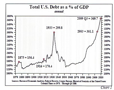 The Real Story on Canada's Debt?