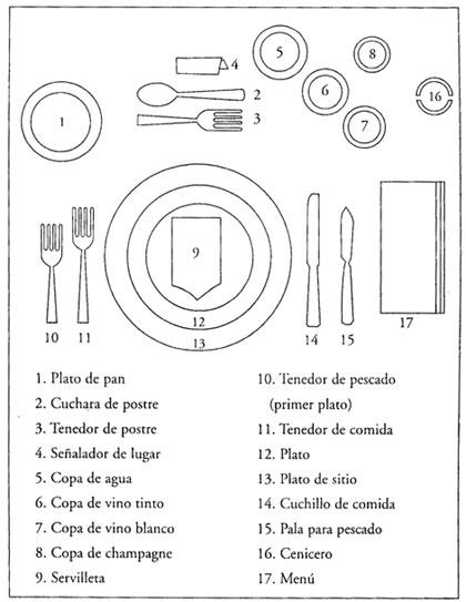 Llamalalola el uso de los cubiertos for Colocacion de los cubiertos en una mesa