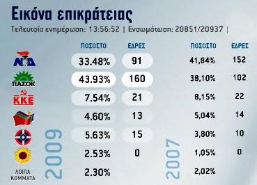 Αποτελέσματα βουλευτικών εκλογών 2009