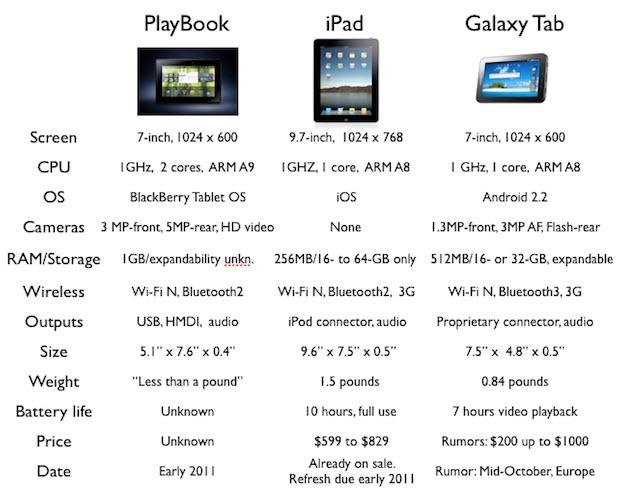 BlackBerry Playbook Vs iPad Vs Samsung Galaxy Tab