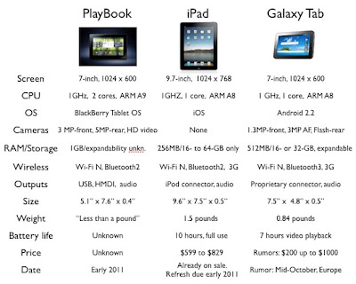 BlackBerry Playbook VS iPad Vs Samsung Galaxy Tab