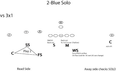 RUNCODHIT FOOTBALL: 4-2-5 Split Field Coverage