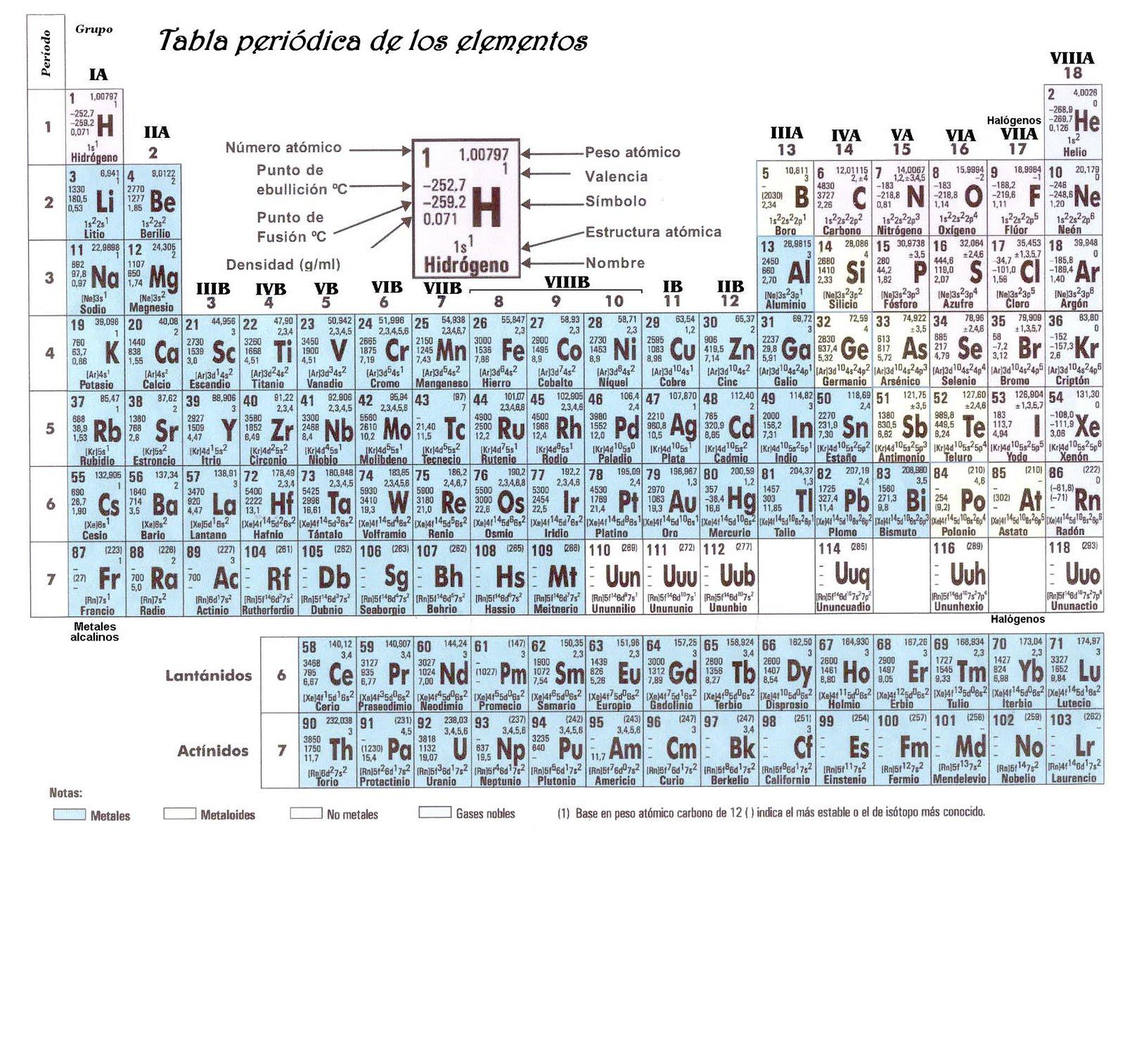 La ciencia elemental la tabla peridica la tabla peridica urtaz Image collections