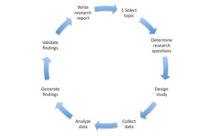 www cyber essays com reliability and validity