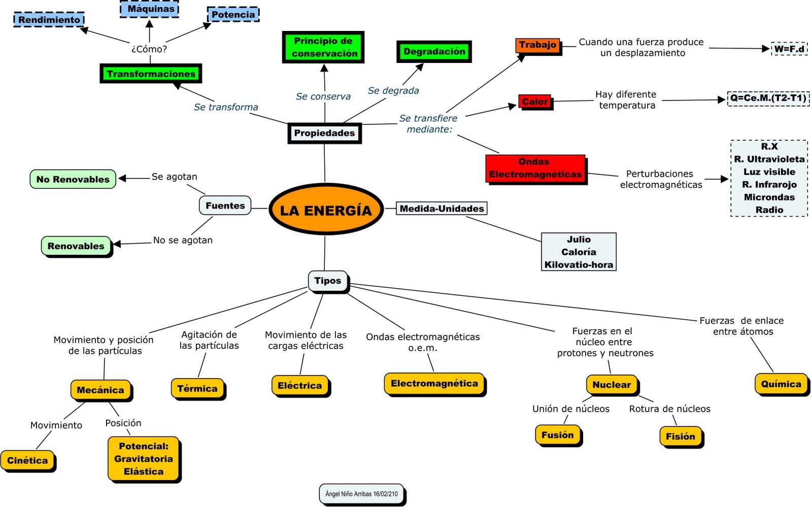 mapa conceptual energ�a trabajo