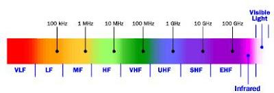 VHF dan UHF pada radio spectrum