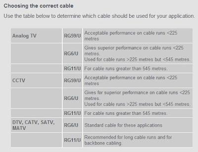 Jenis Kabel Koksial dan Kegunaannya