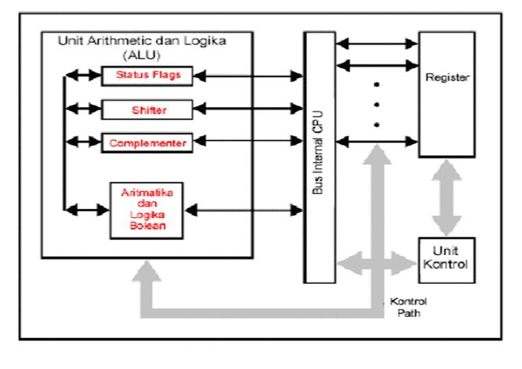 the arithmetic logic unit information technology essay An arithmetic-logic unit (alu) is the part of a computer processor (cpu) that  carries out arithmetic and logic operations on the operands in computer  instruction.
