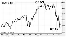 Evolution de l'indice CAC 40 (Paris) entre octobre 2006 et août 2007. Document Boursorama.