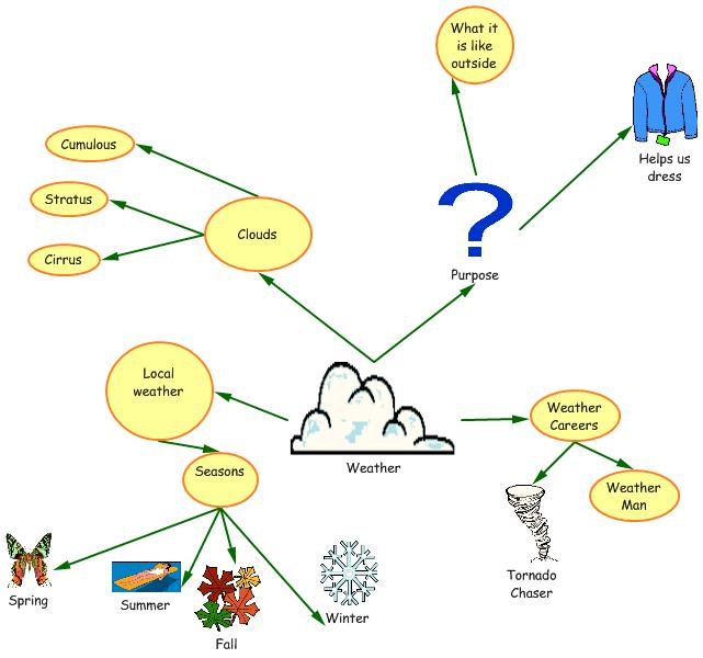 concept map download,concept map free download,concept map freeware,concept map mac,best concept map,concept map software,flow chart download,mind map download,graphic organizers download,