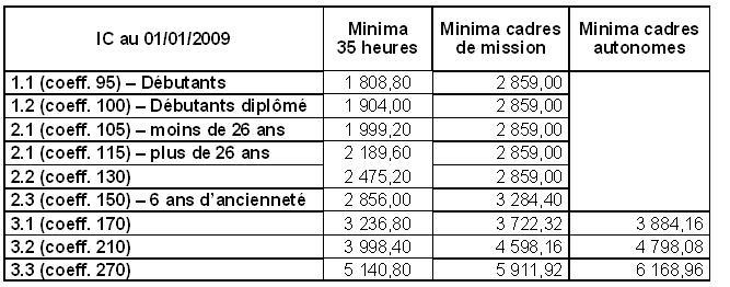 Cfdt cadres d 39 oracle france syntec nouvelles grilles - Nouvelle grille indiciaire cadre de sante ...