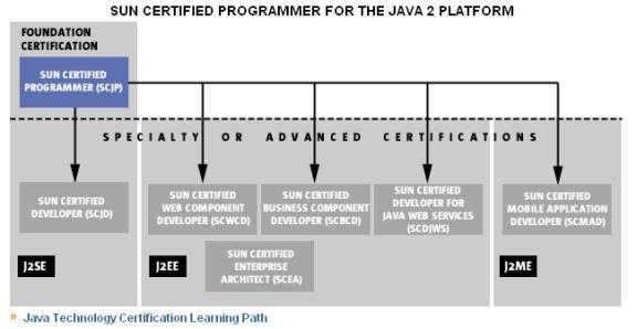 Sun Certified Java Programmer (SCJP)