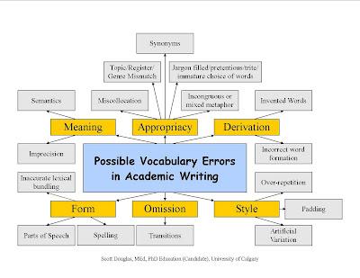 Write my thesis in english language teaching