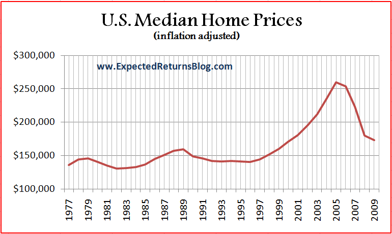 Historical Median Home Prices