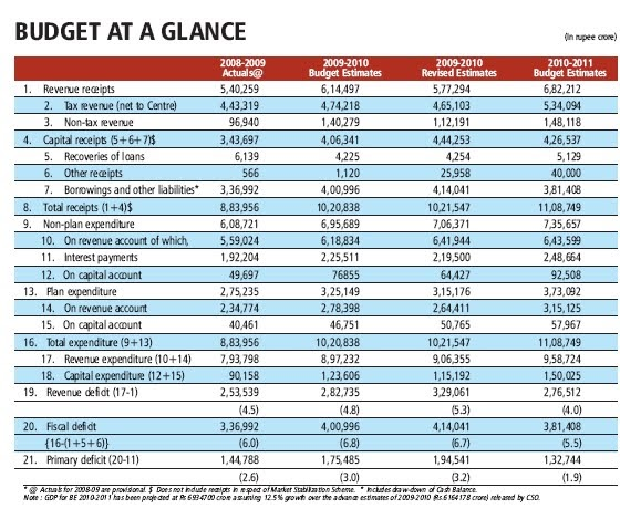 Avatar 2 Budget In Indian Rupees: Urbanomics: Indian Budget 2010-11 Highlights
