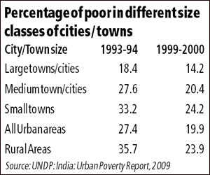 extent of poverty in india