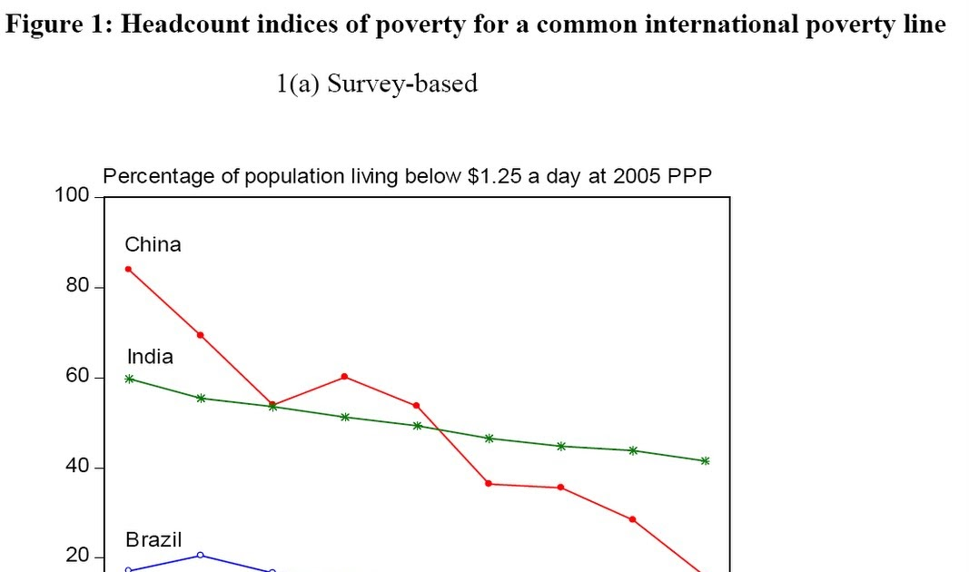 china's economic growth and poverty reduction My response (beyond pointing out that the economy is not a fixed pie), is to argue that the goal should be economic growth and poverty reduction i don't care if bill gates is getting richer at a faster rate than a poor person.