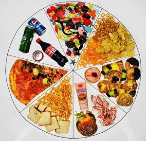 hur bör man äta