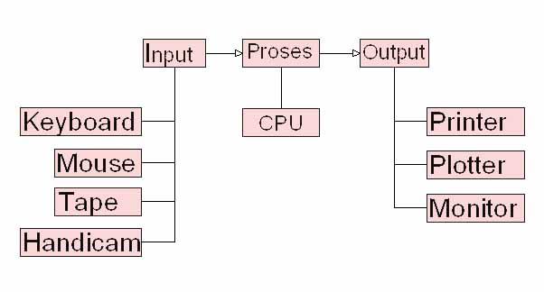 Sistem kerja komputer cara kerja komputer just ie sistem kerja komputer cara kerja komputer ccuart Image collections