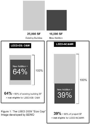 LEED Size Gap